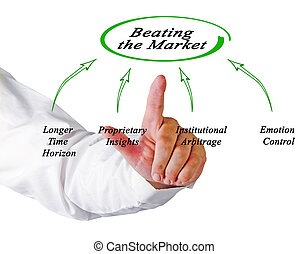 Beating the Market