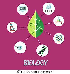 Biology flat concept design with a fresh green leaf surrounded by round icons depicting insects, microscope, computer, water, chemical analysis, atoms for physics and DNA for genetics, vector illustration