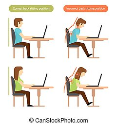 Correct and incorrect back sitting position at the workplace