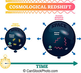 Cosmological redshift vector illustration. Stretched space wavelength.