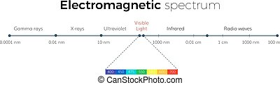 Electromagnetic Spectrum scale