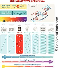 Electromagnetic Waves: Infrared Spectrum. Vector illustration diagram with wavelength, frequency, harmfulness and wave structure.