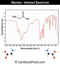 Infrared spectra example on grid - glycine molecule IR spectrum, 2d vector on white background, eps 8
