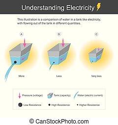 Understanding Electricity.