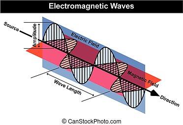 Waves of Electromagnetic Radiation Diagram